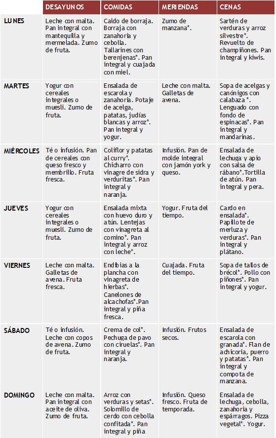 Dieta depurativa de 2 semanas - MujerGlobal